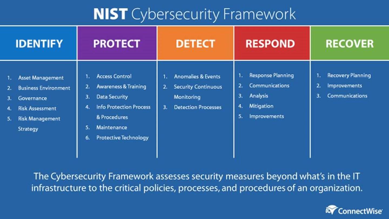 N.I.S.T cyber security framework